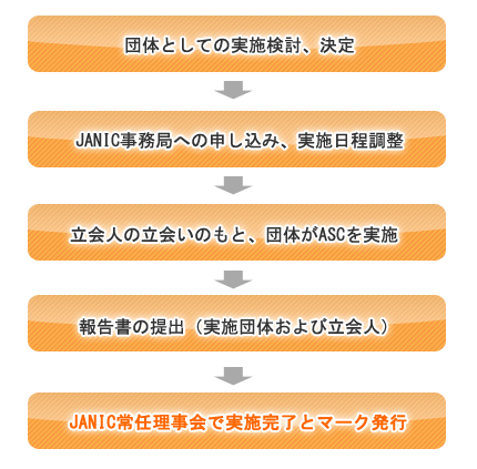 アカウンタビリティ・セルフチェック2012の実施手順