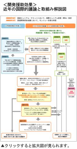 <開発援助効果>近年の国際的議論と取組み解説図
