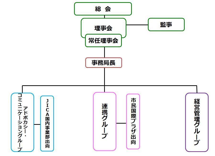 JANICの組織図