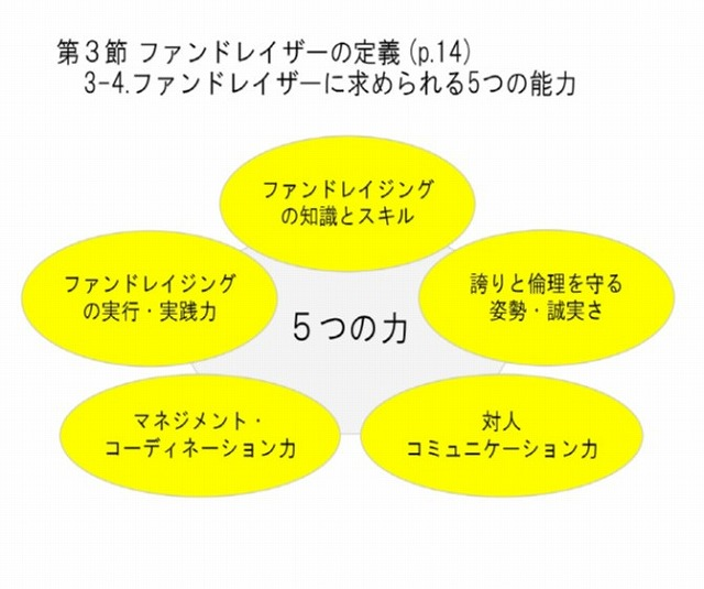 【7月24日締切】准認定ファンドレイザー必修研修